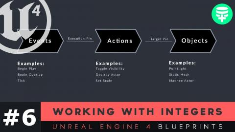 Blueprints interface introduction 2 unreal engine 4 blueprints 0843 working with integers 6 unreal engine 4 blueprints tutorial series malvernweather Gallery